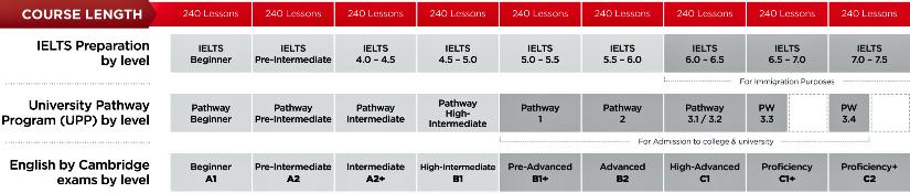 corsi di inglese online certificati ILAC