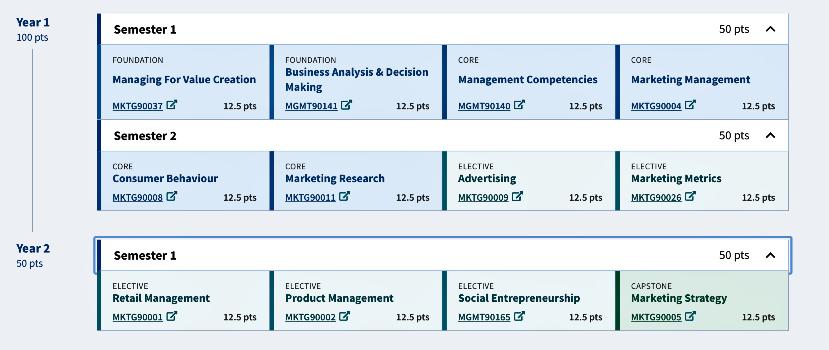 programma Master of marketing Management alla university of melbourne
